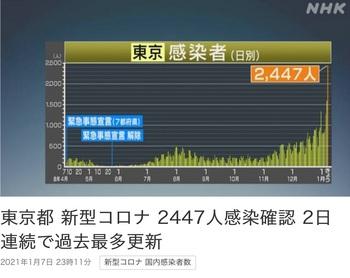 コロナ感染者東京都20210107.jpg