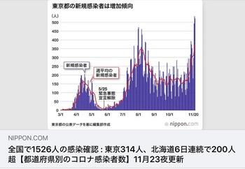 東京都の新規感染者数グラフ20201125.jpg
